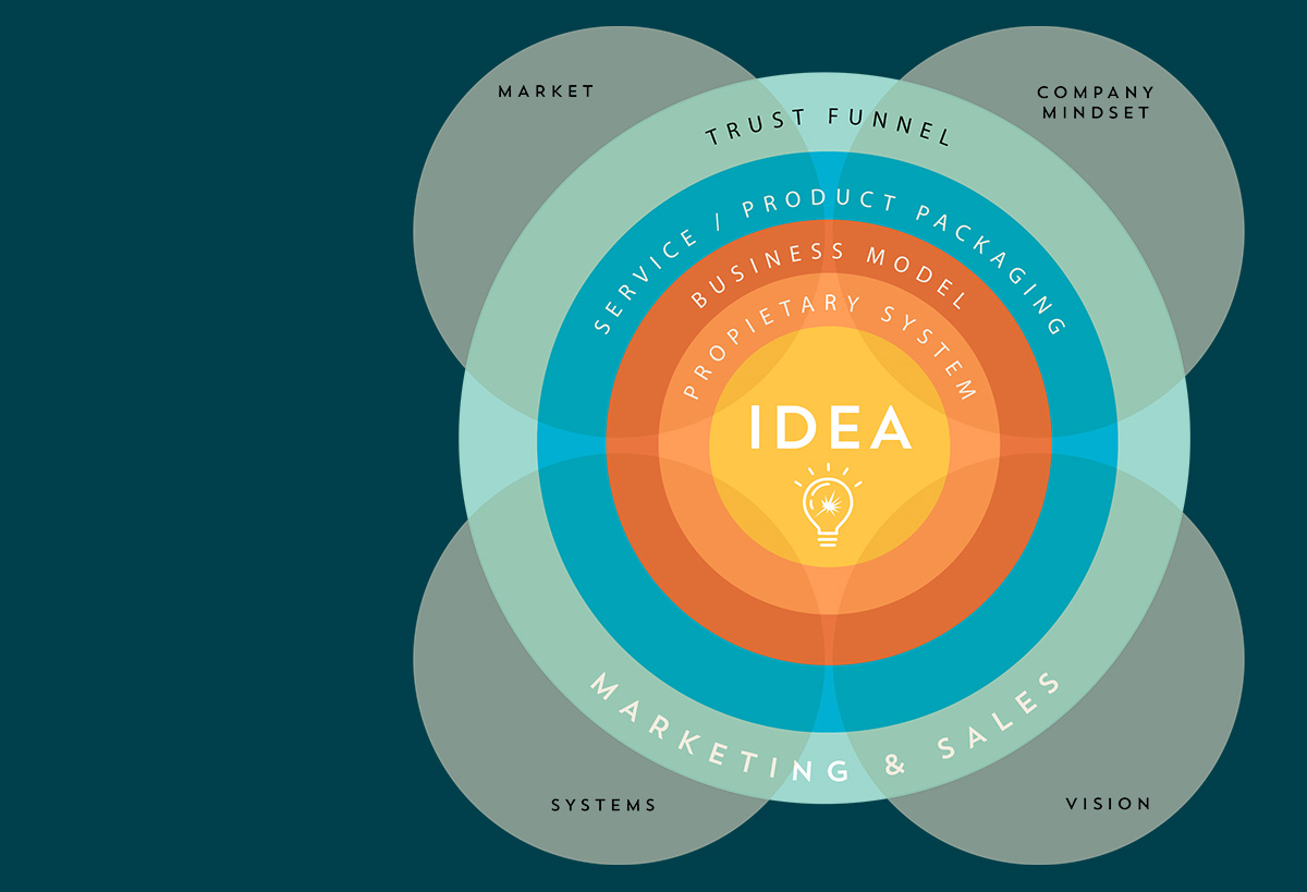 IdeaMethod infography